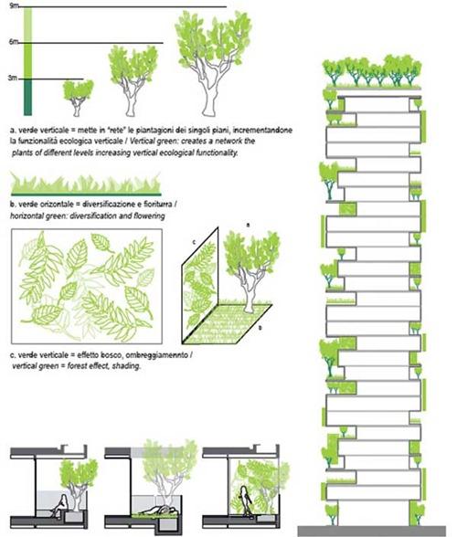 Stefano-Boeris-Urban-Vertical-Forest-8